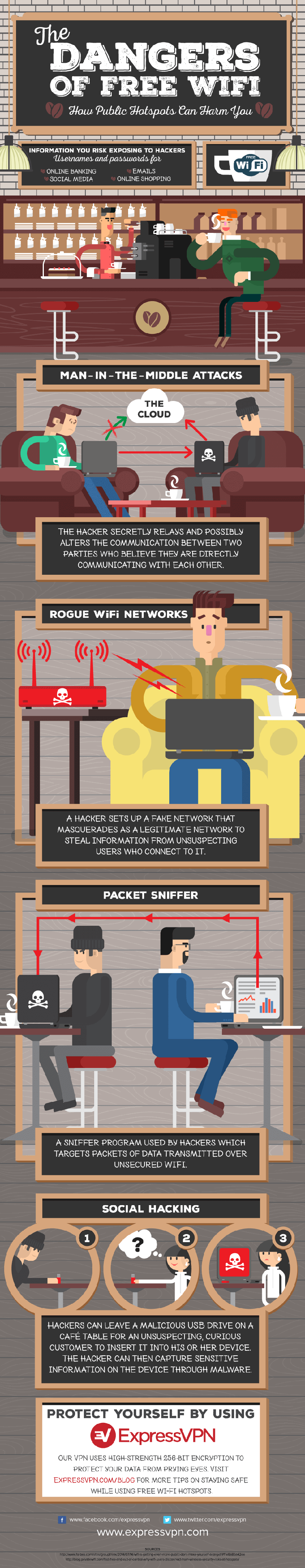 wi-fi-Infographic