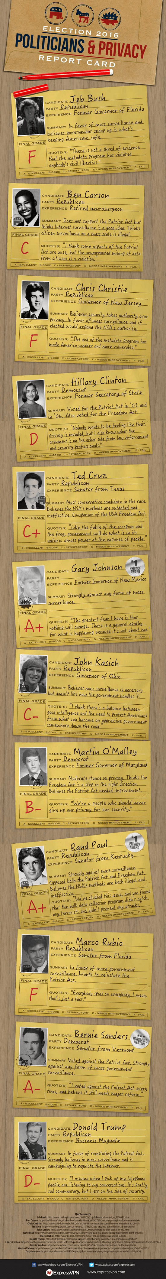 Politicians-and-Privacy-Report-Card
