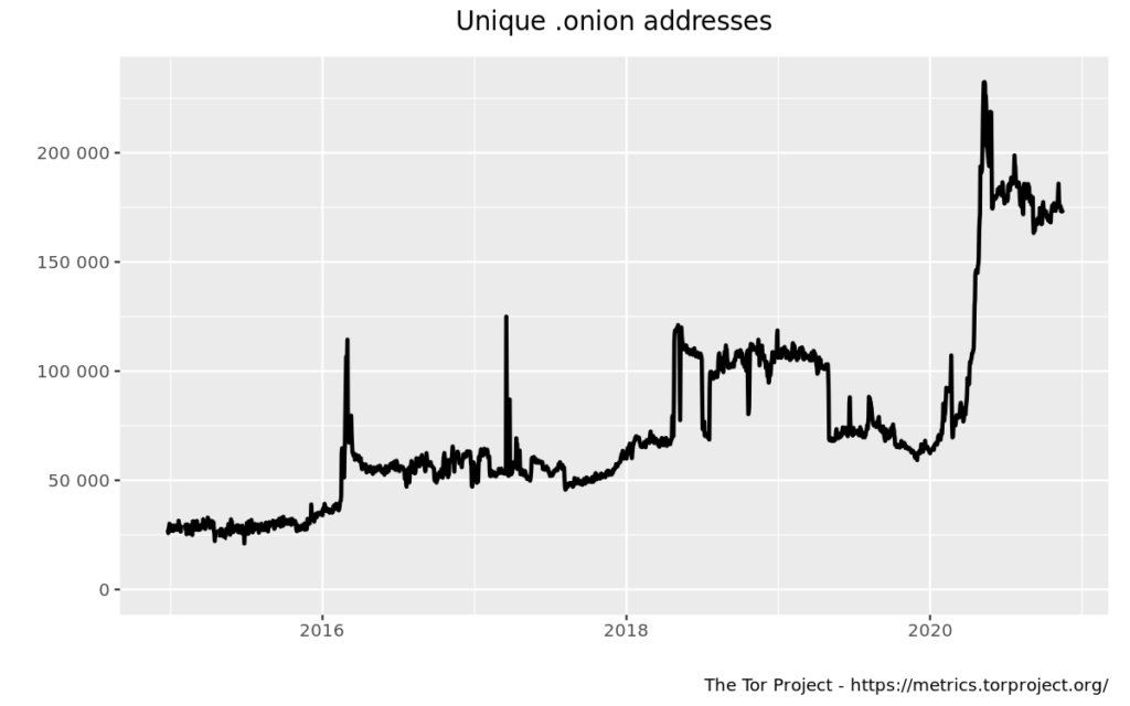 Graph showing total number of onion addresses 2010-2020