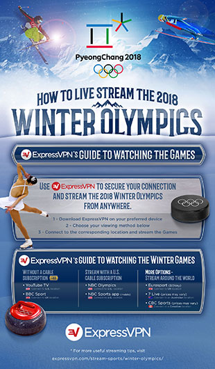 How to Live Stream Winter Olympics infographic thumb