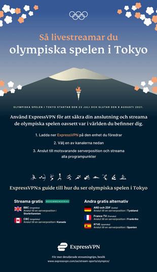 Infografik: Så streamar du sommar-OS 2021.