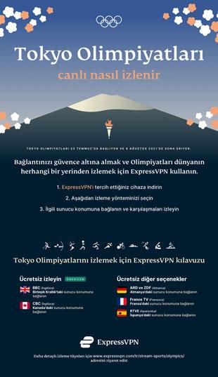 Infographic: 2021 Olimpiyatları nasıl izlenir