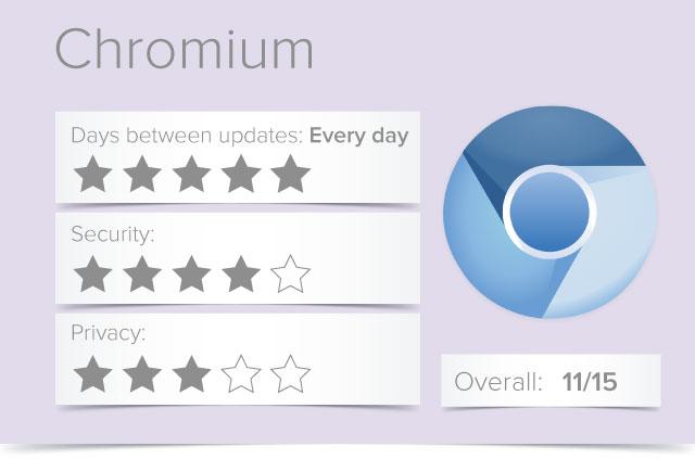 chromium browser star rating