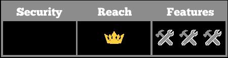 security-reach-features-slack