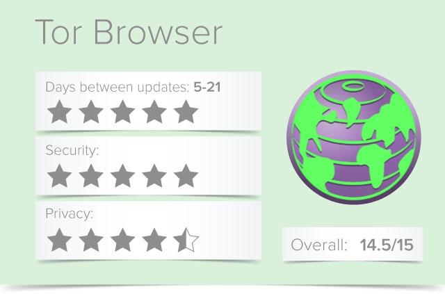 tor browser rating