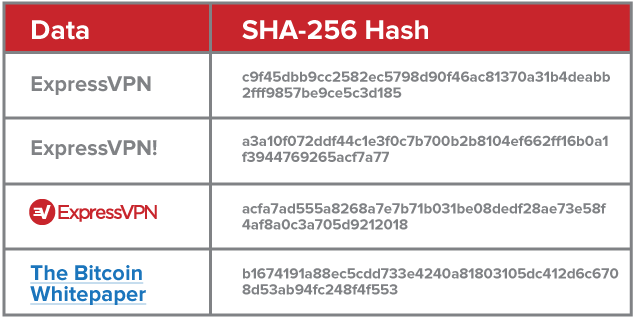 Secure passwords with hashes