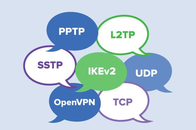 PPTP, L2TP, UDP, TCP, IKEv2, OpenVPN, SSTP in speech bubbles.
