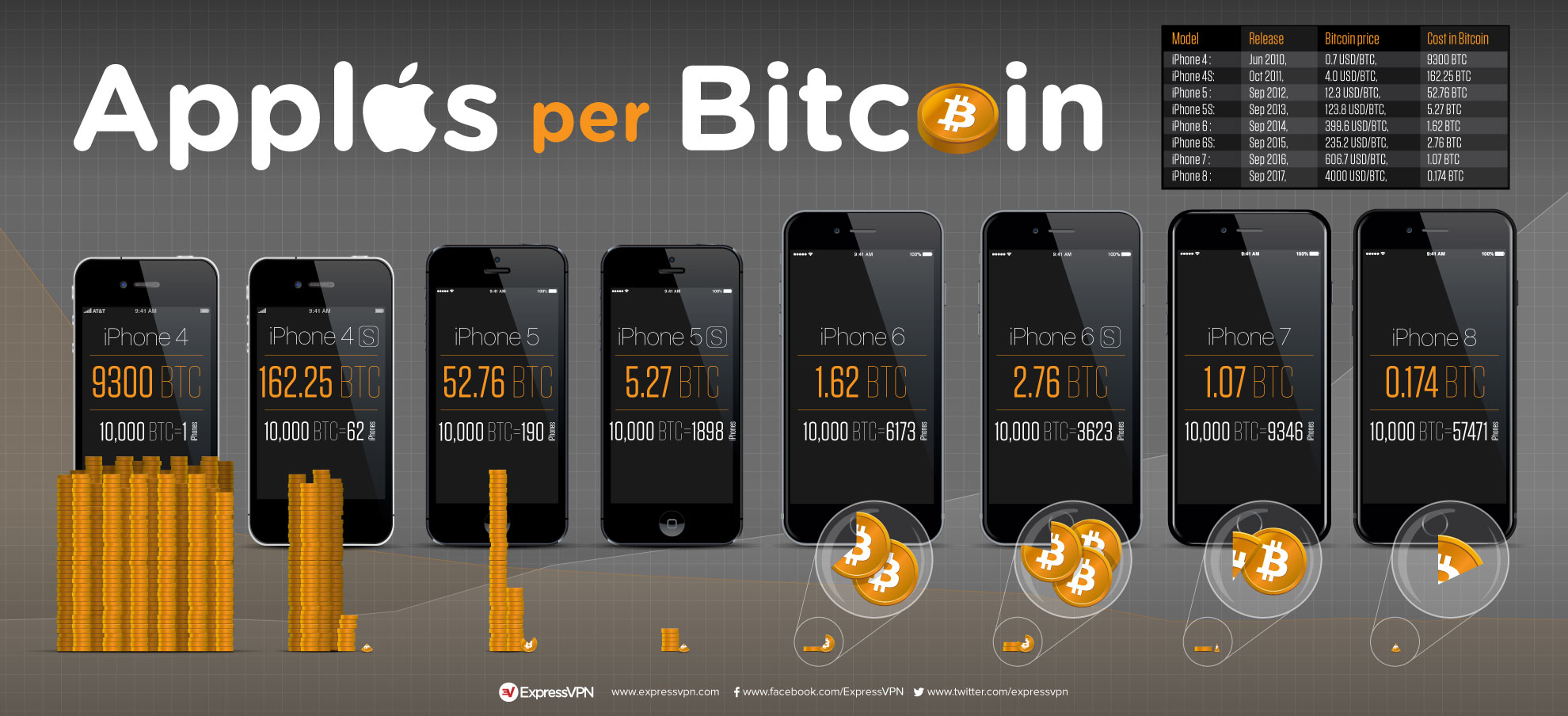 What's an iPhone worth in Bitcoin?