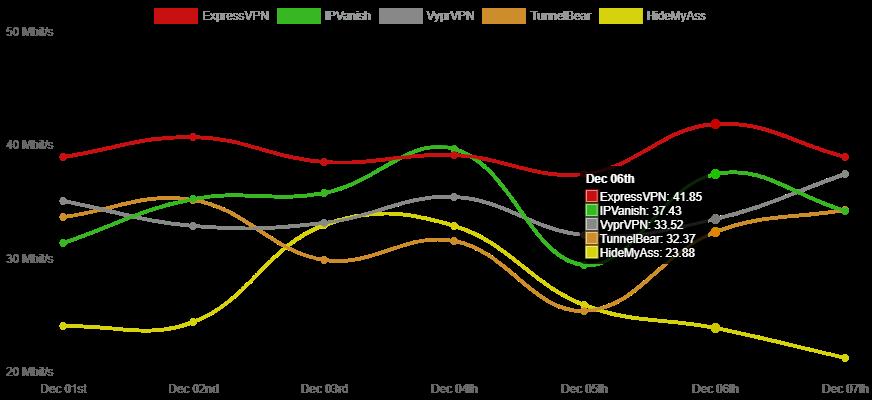 ExpressVPN tops the speed chart