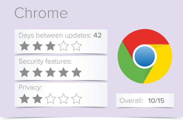 Security and Privacy review of Chrome 2018