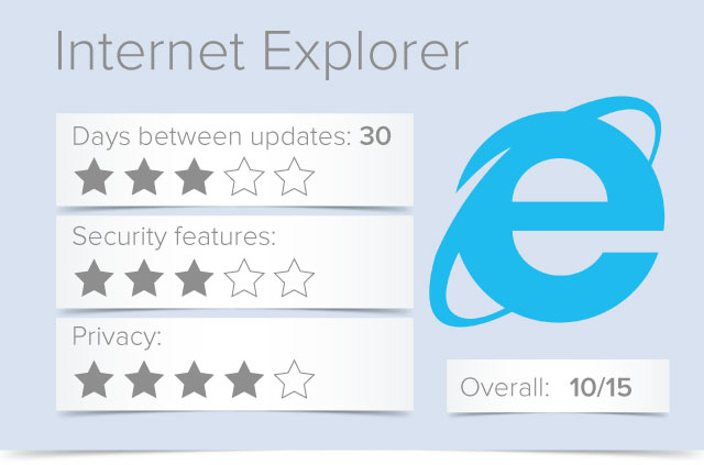 Security and Privacy Review of Internet Explorer 2018