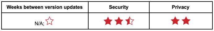 Table showing Internet Explorer rating.