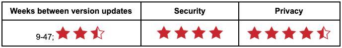 Table showing Apple Safari rating.