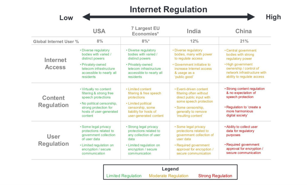 Table of different countries and internet regulation.