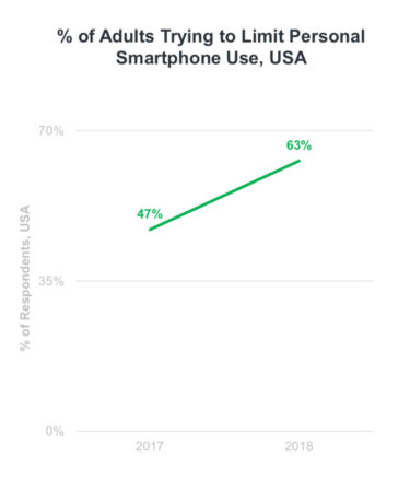 Graph showing percentage of adults trying to limit personal smartphone use in U.S.