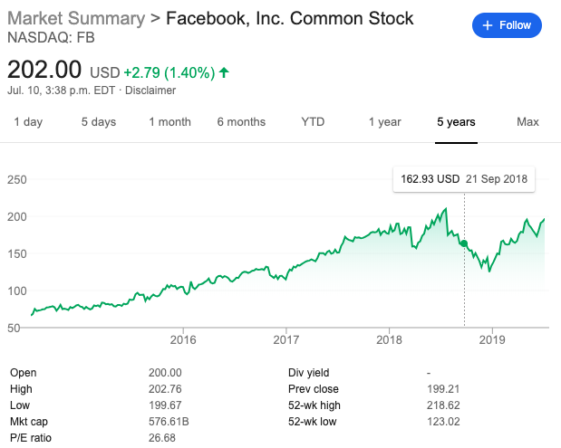 A graph showing Facebook's ever increasing stock price.