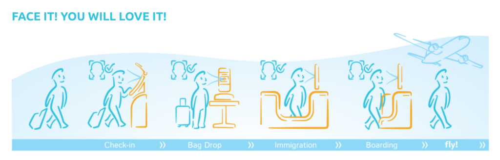 Illustration of how Happy Flow works.