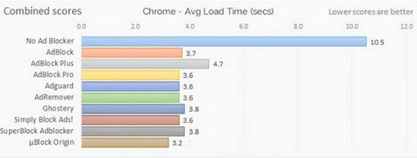 ad blockers speed test