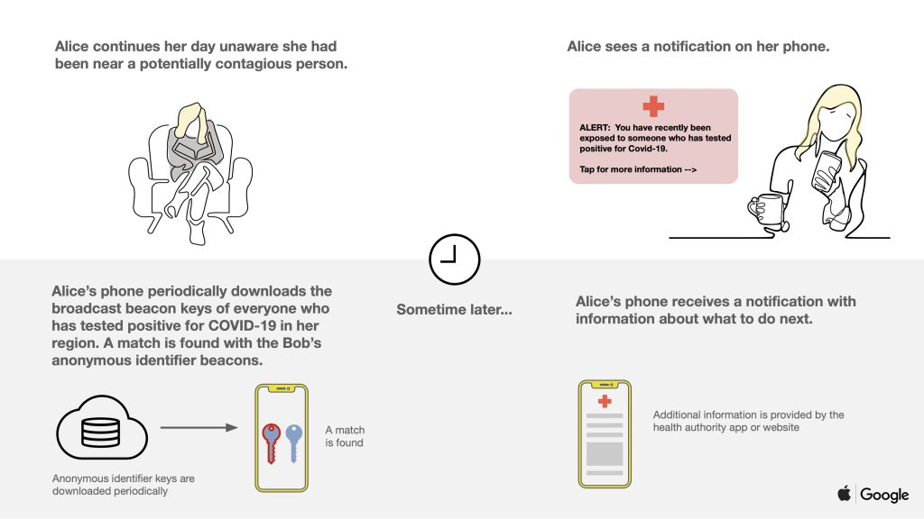 Diagram of how Google and Apple's contact tracing tool works.