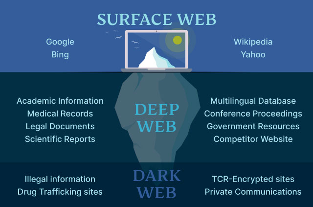 An iceberg infographic that illustrates the world wide web.